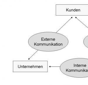 Erscheinungsformen der kommunikation tutorial
