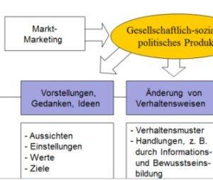 Produkte des Sozial-Marketing Tutorial