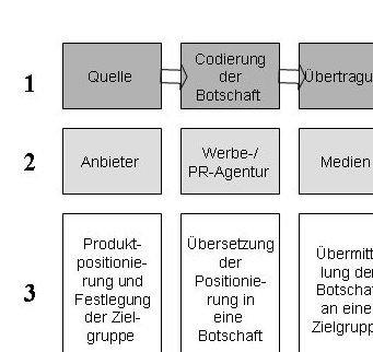 Einfaches Modell der Marktkommunikation Tutorial