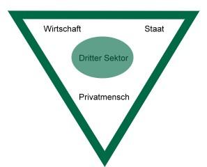Dritter-Sektor