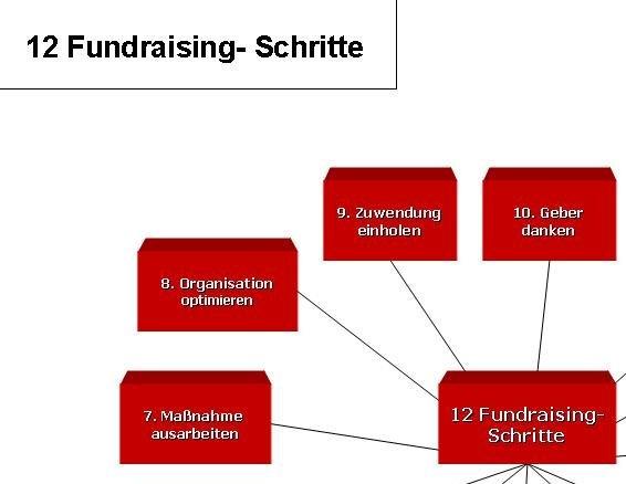 Fundraising-Schritte tutor
