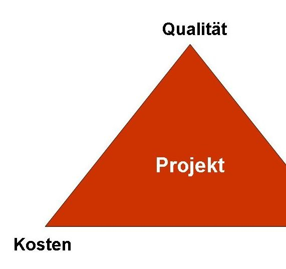 Magisches Dreieck der Projektziele Tutorial