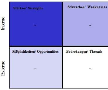 Schwächen-Stärken-Analyse (SWOT) Tutorial