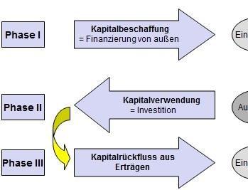 Phasen der Finanzierung Tutorial