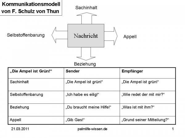 Kommunikationsmodell Tutorial