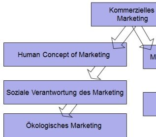 Neuorientierung des Marketingbegriffs Tutorial