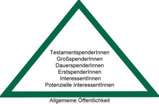 Spenderpyramide