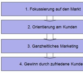 Säulen des Marketingkonzepts