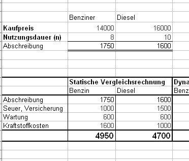 Fahrzeugkauf Benzin oder Diesel Berechnung
