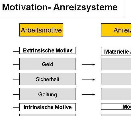 Motivation- Anreizsysteme Tutorial