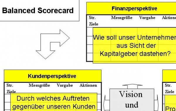 Balanced Scorecard Grafik