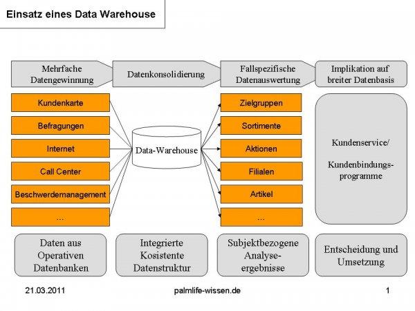 Einsatz eines Data Warehouse Tutorial