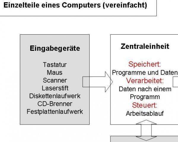 Einzelteile eines Computers, vereinfacht Tutorial